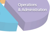 Operations and Administration